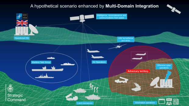 A vignette describing how multiple domains could be used simultaneously to counter an adversary's defences.
