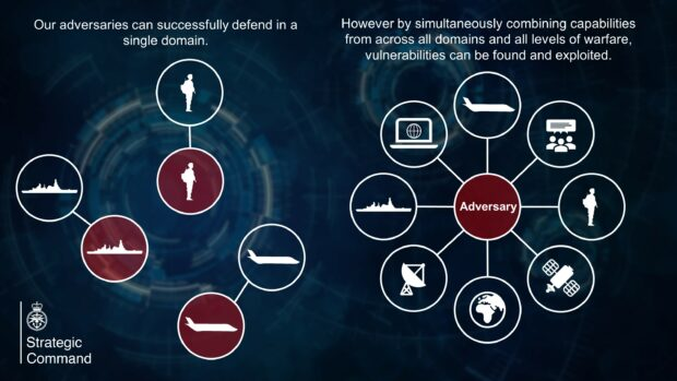 An info-graphic showing how a multi-domain approach can overwhelm an adversary.